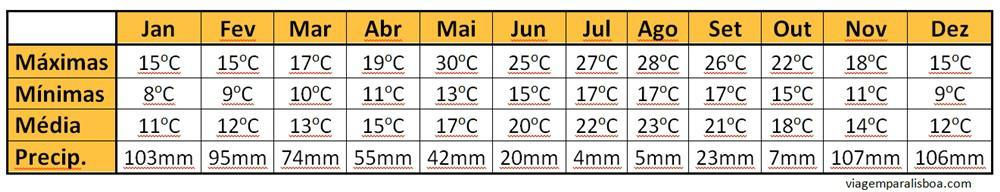 temperaturas em Lisboa